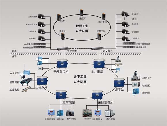 煤矿以太网通讯系统