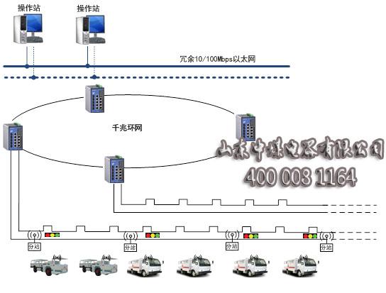 煤矿智能交通系统,矿用智能交通系统